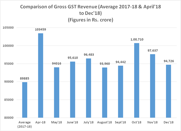 Gross GST Revenue Collection Trend during the year