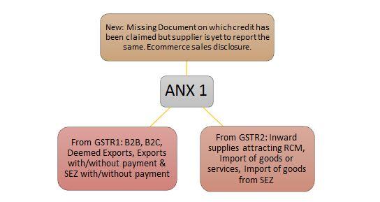 Form GST ANX 1 understanding