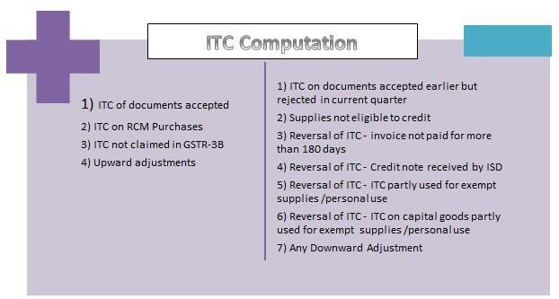 ITC Computation