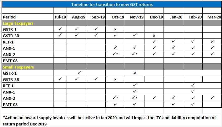 Transition pathway of new gst returns