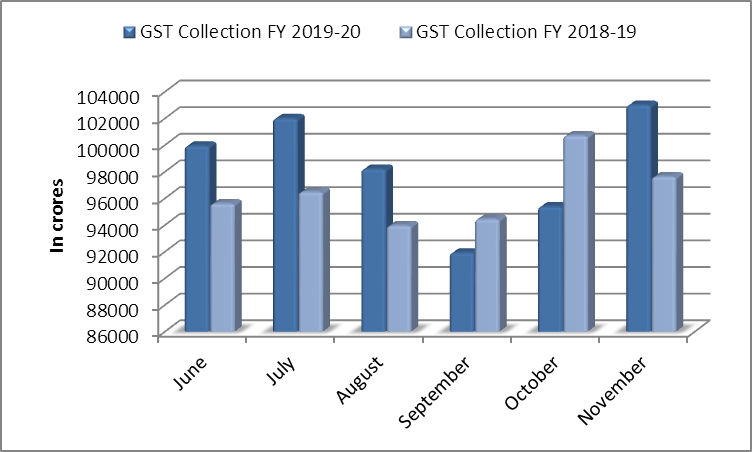 GST Collection from june to November 2019